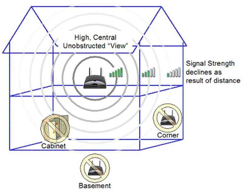 Wireless Modem centralized location